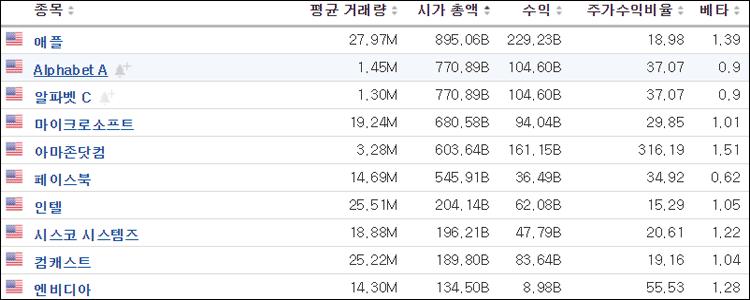 나스닥 상장기업 수 상위 10