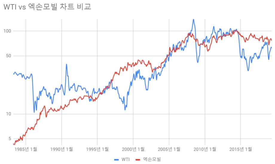 유가-주식-엑손-모빌-vs-WTI-비교