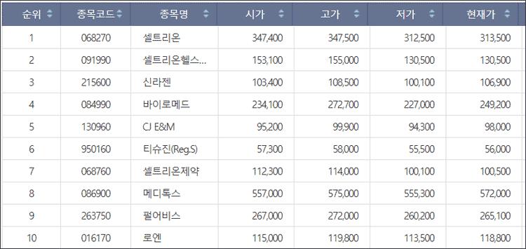주식 상장 회사 코스닥 목록
