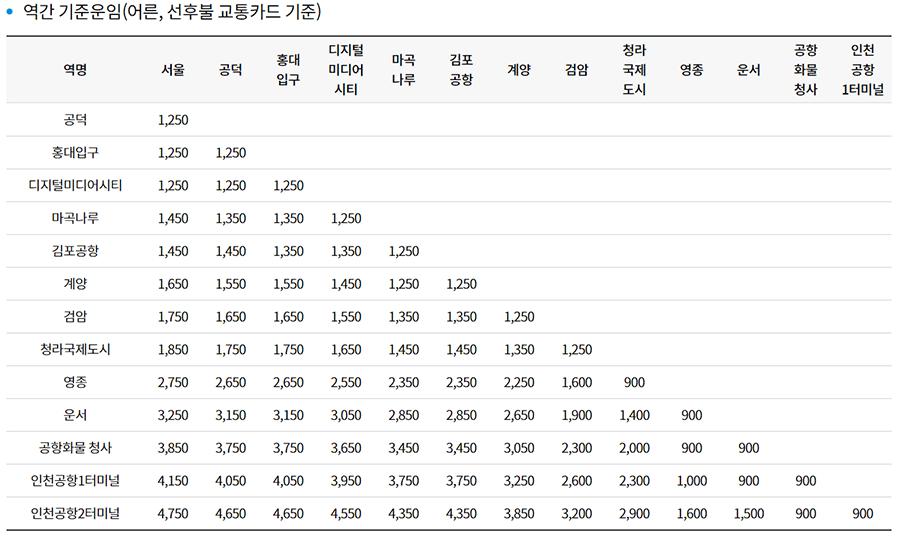 서울역-공항철도-구간별-운임