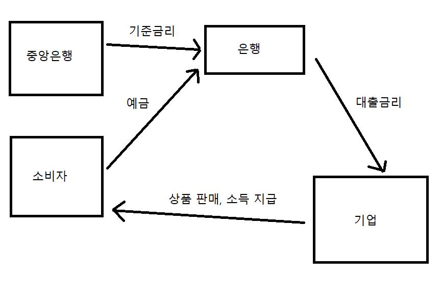 금리인상 주식 하락3