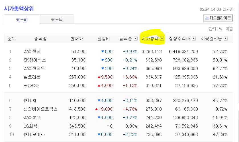 한국 시가총액 순위 다음 금융 활용