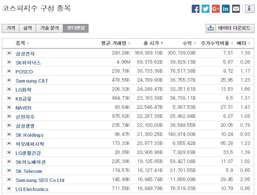 한국 시가총액 순위 인베스팅 2