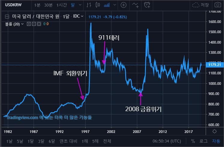 달러-원-환율-역사
