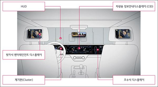 LG디스플레이-차량용-디스플레이
