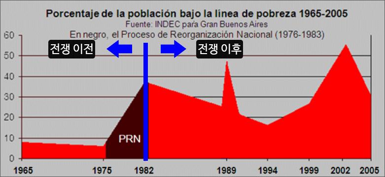 아르헨티나 군부정권 빈곤율 차트
