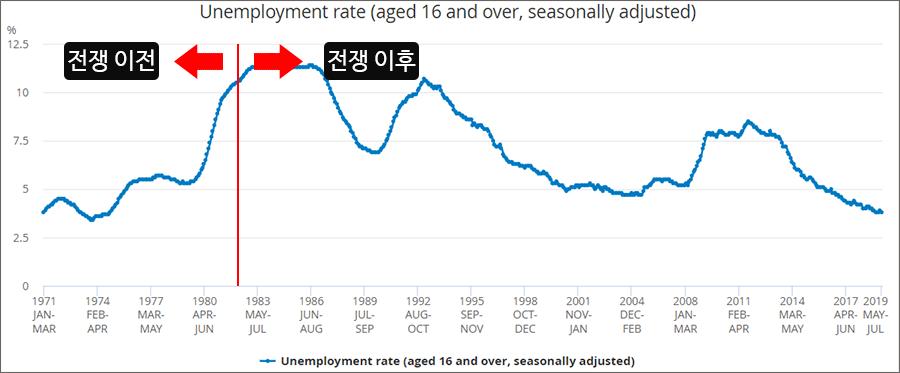 영국 포클랜드 전쟁 전후 실업률 변화