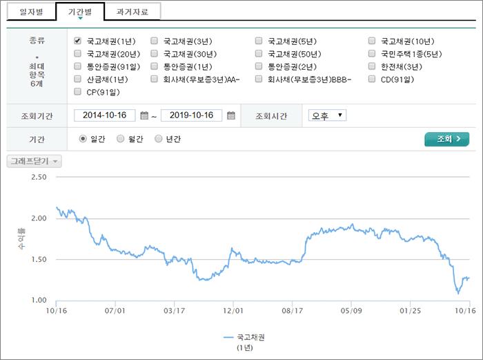 국고채 차트 조회