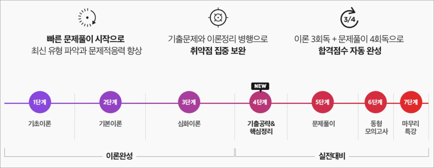 에듀윌 공인중개사 2
