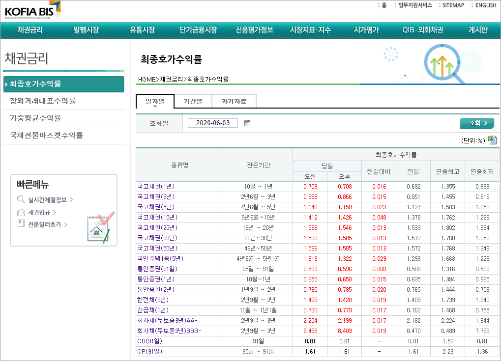 채권정보센터 조회 1