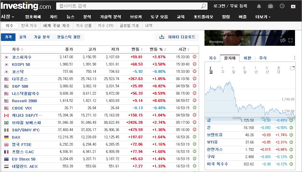 인베스팅닷컴 주가 정보 1
