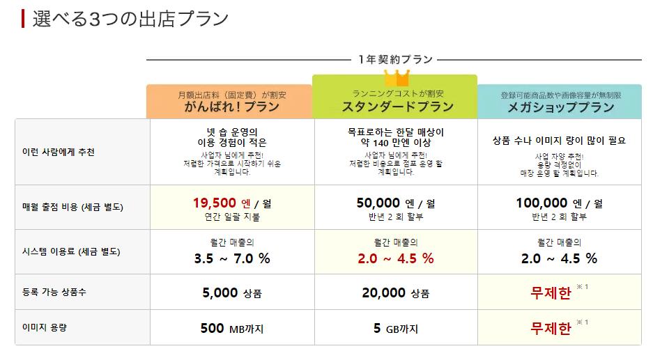 라쿠텐 일본 쇼핑몰 창업 1