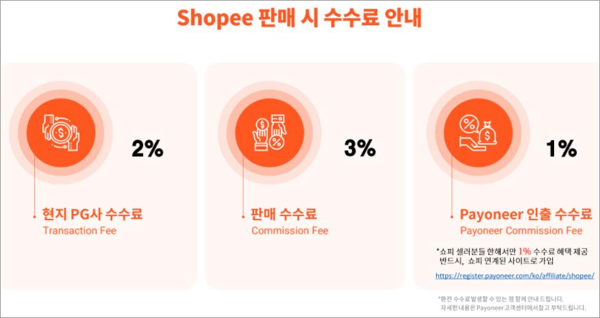 쇼피 동남아 쇼핑몰 창업 1